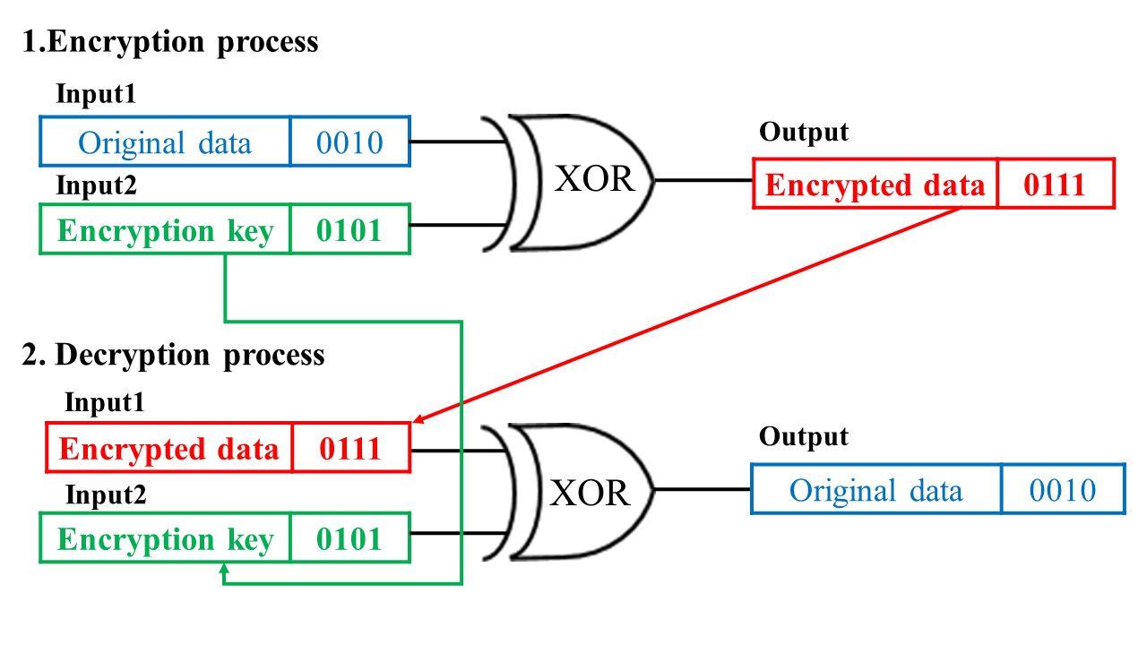 Figure 49 : The properties of the XOR gate.